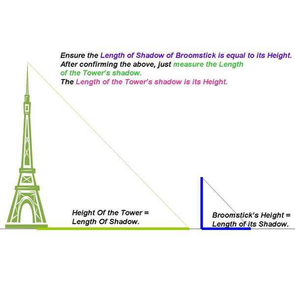 thus the height of the building length of the shadow of the building
