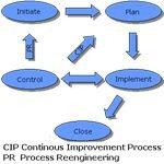 Prozess-Phasen