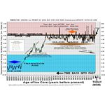800px-0Master Past 20000yrs temperatures icecore Vostok 150dpi