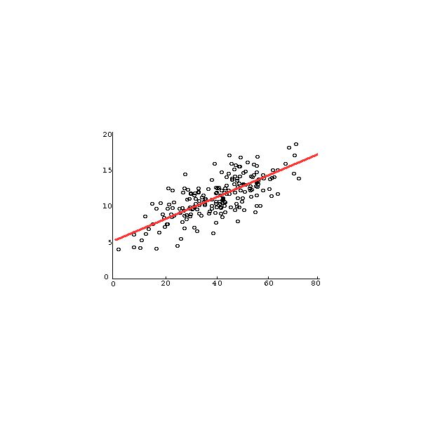 an analysis of the technique of regression analysis Research design methods, model categories and correlation multiple  regression analysis is a method for relating two or more independent variables to  a.