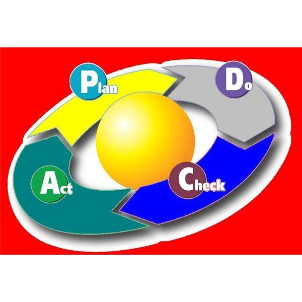 shewhart deming cycle example Evolution of pdsa and the difference between pdsa and pdca presented by clifford l norman cnorman@apiweborg associates in process improvement (api) deming, 1986 reintroduces the shewhart cycle deming wheel deming 1950 shewhart cycle deming 1986.