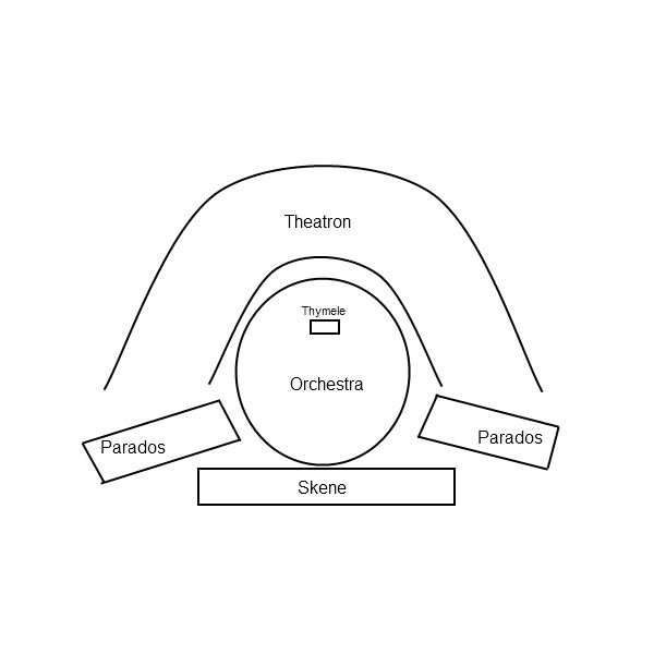 History & Architecture of Ancient Greek Theaters