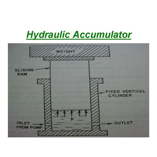 What are hydraulic accumulators how do they work the figure to the left shows a hydraulic accumulator which consists of a fixed vertical cylinder containing a sliding ram a heavy weight is placed on the publicscrutiny Gallery