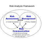 The relationship between the three components of risk analysis.