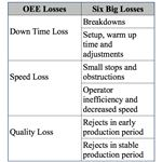 OEE losses vs 6 Big losses, Suba