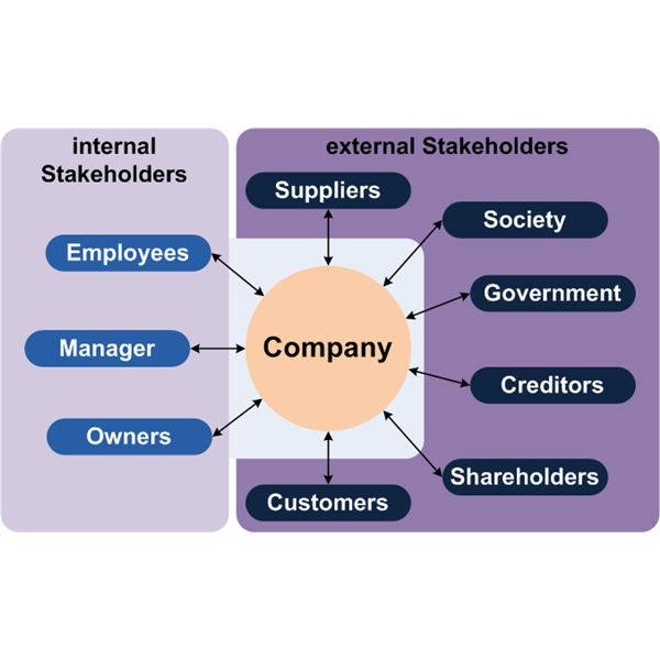 shareholder and stakeholder approaches These theoretical approaches frame the issue on stakeholder interests for further analysis while once dominant, shareholder value theory is now contested by the premises of the stakeholder approach it is in this light that both can now be compared, assessing the factors for change the conflict.