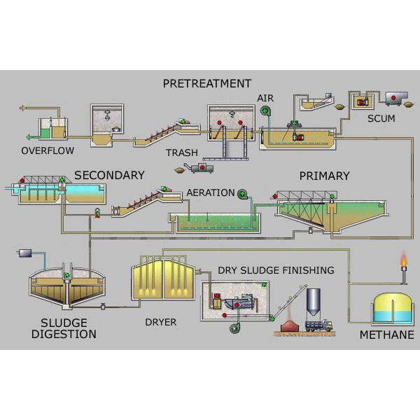 wastewater bioremediation to reuse as drinking water Drinking Water Treatment Train  Drinking Water Treatment Block Diagram Water Treatment Plant Design STP Plant Diagram