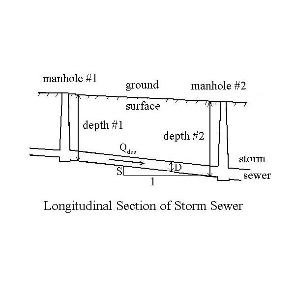 Use Of Excel Formulas S I Or U S Units For Storm Sewer