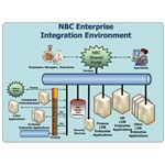 NBC Enterprise Integration