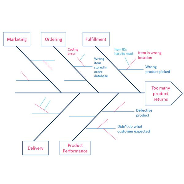 fishbone diagram example - Fishbone Model Template