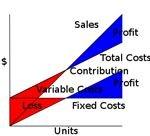 283px-CVP-TC-FC-VC-Sales-Contrib-VC-PL-compat.svg