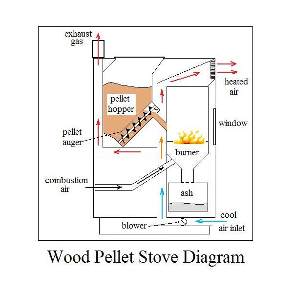 Wood pellet stoves use a hopper wood pellet stove diagram - The Best Wood Pellet Stoves - Features And Options
