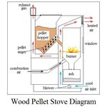 wood pellet stove diagram