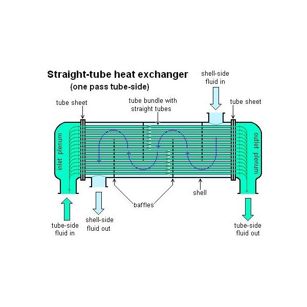 The shell and tube heat exchanger as one of several types