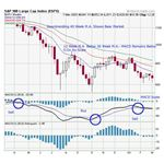 MACD Buy and Sell Points