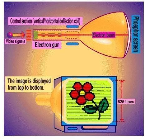 Fig 1 - Creating Image on Digital Display via CRT