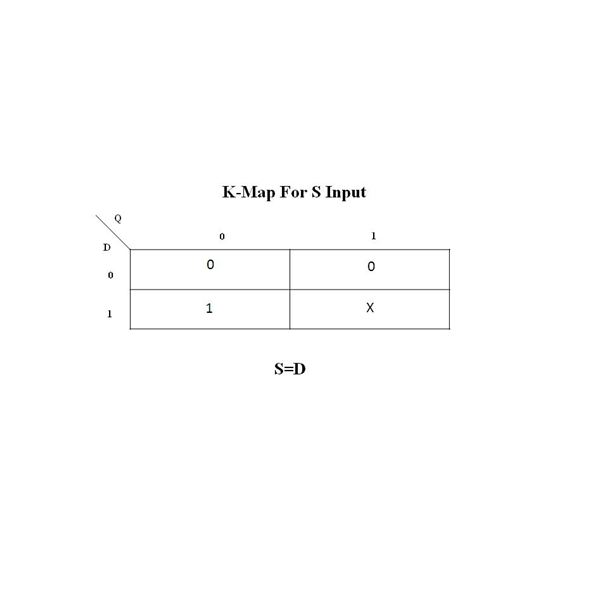 K-map for S Input