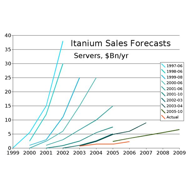 Itanium Sales Forecasts Wikimedia Commons
