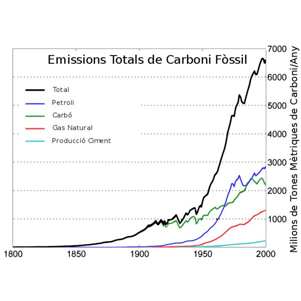 Carbon Emissions from industrial Revolution to 2000 from Wiki Commons by Robert A. Rohde