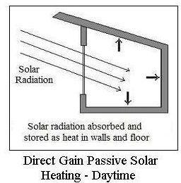 Passive Solar Heating Direct Gain Daytime