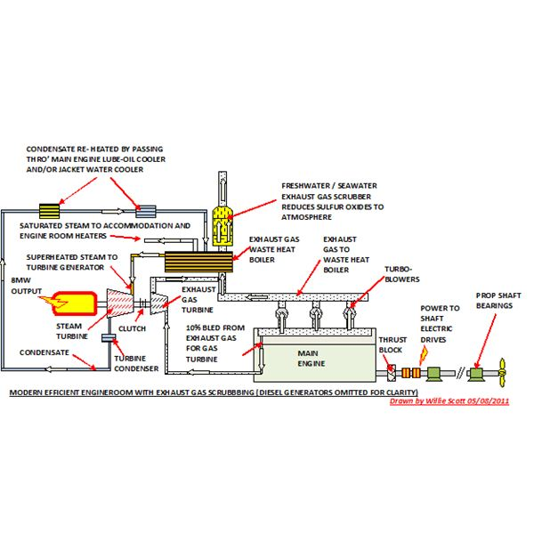 123371 Modern Efficient Ships Engines And Engine Rooms on steam generator diagram