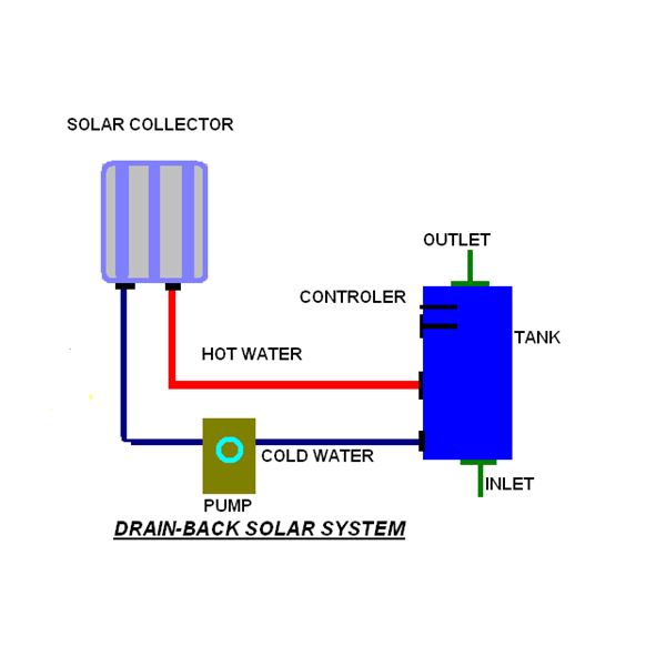 Solar Thermal Drain Back Systems