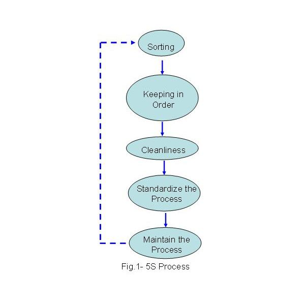 The 5s Process And Project Management Implementation And
