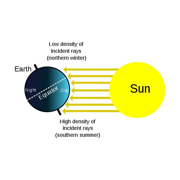 Causes of Seasons: Axial Tilt and Sunlight Angle of Incidence Explained