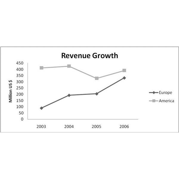 800px-Revenue Growth