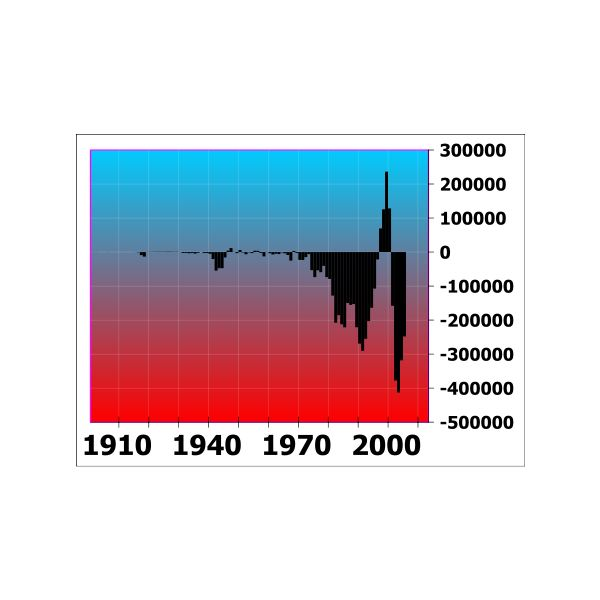 449px-US annual federal deficits 1901 to 2006 redblue.svg