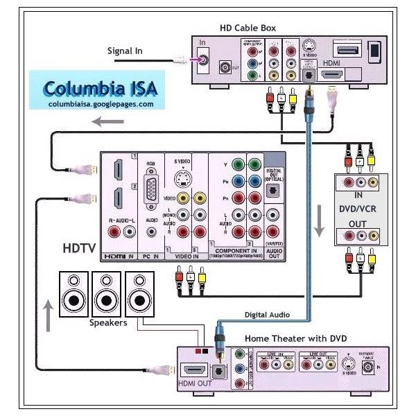 surround sound system wiring diagram wiring diagram rh blaknwyt co Car Audio System Wiring Diagram 6 Speakers 4 Channel Amp Wiring Diagram