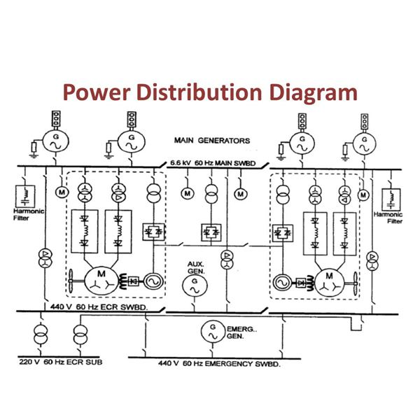 modern electrical propulsion system for lng tankers rh brighthubengineering com electrical wiring diagram symbols electrical wiring diagram ships