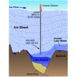 A schematic of the Lake Vostok area