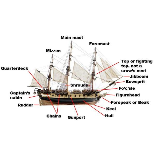 Designs & Components of Sailing Ships