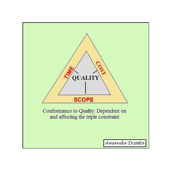 Total Quality Management Practices Overview