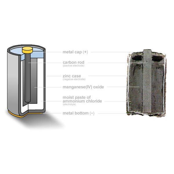 Dry cell parts