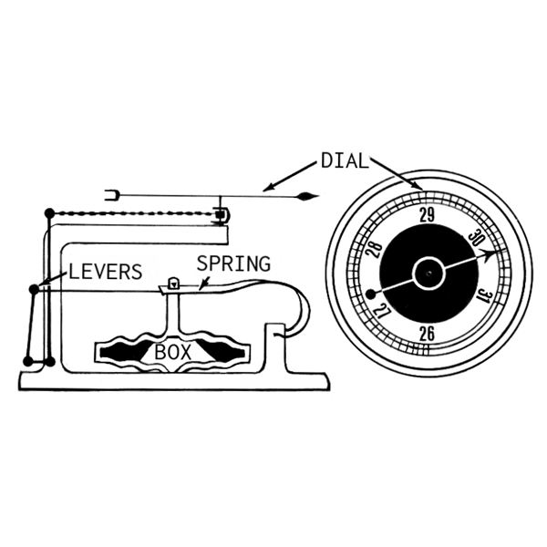 Aneroid Barometer Sketch from Wikimedia Commons drawn by Pearson Scott Foresman