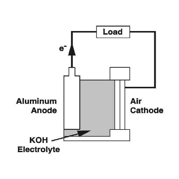 Air Aluminum Battery