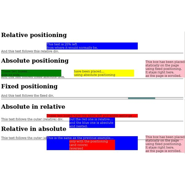 Relative, Fixed & CSS Absolute Positioning Explained
