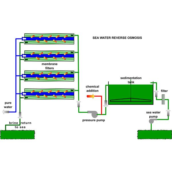What is Reverse Osmosis and How Do Reverse Osmosis Plants Work?