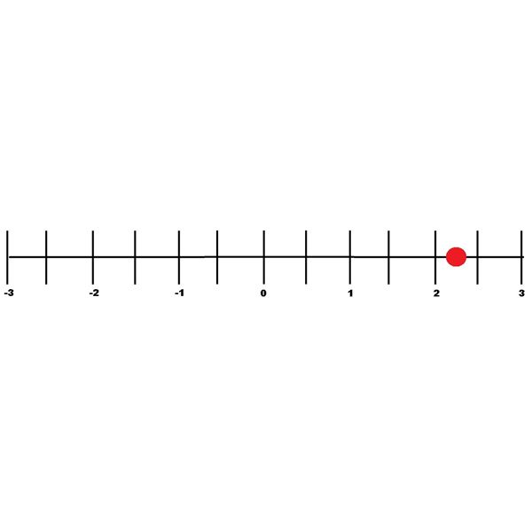 How do you represent decimals on a number line? Learn how here!