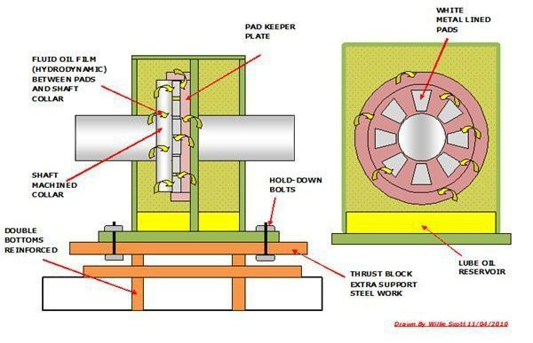 what are the functions of a ships thrust blocks  propeller