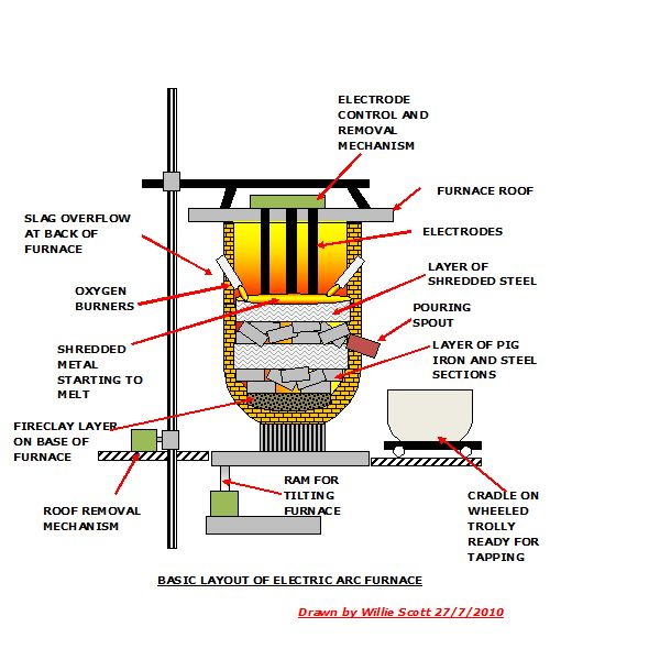 Electric Iron Working Principle ~ Electric arc furnace design operation and working principle