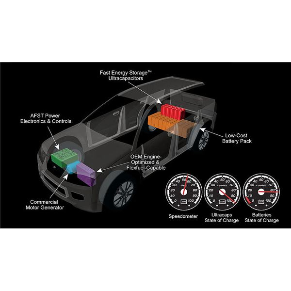 Use of Ultracapacitors in Hybrid Electric Cars