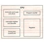 A basic Microprocessor Block Diagram