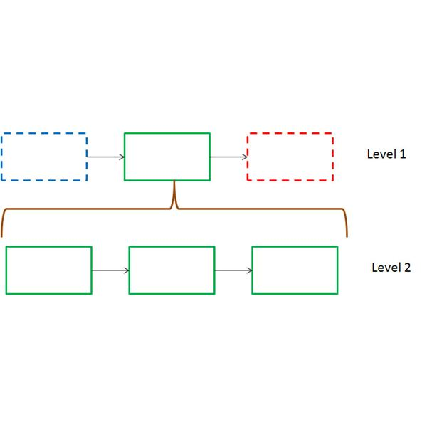 First two levels of hierarchical process maps