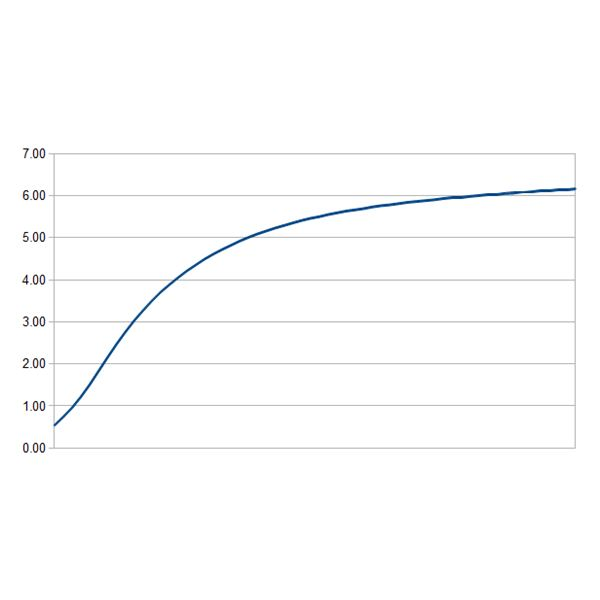 Sample Yield Curve