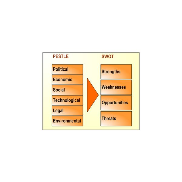 Pestle Analysis Example With Downloadable Template