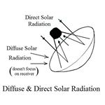 Diffuse and Direct Solar Radiation