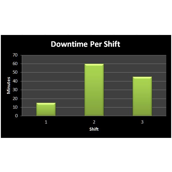 tracking production downtime to improve efficiency